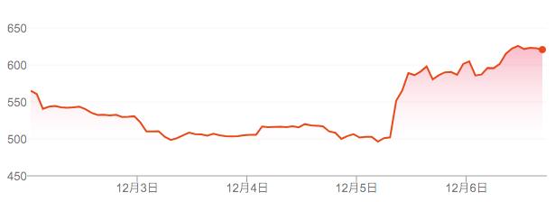 マーチン 株価 アストン