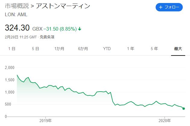 アストンマーティンの株価